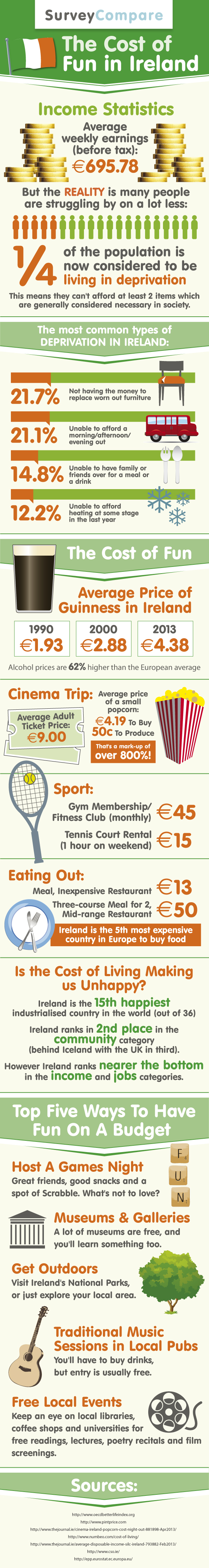 The Cost of Fun in Ireland